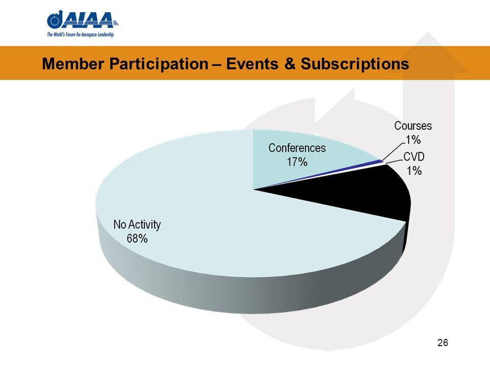 Member Participation – Events & Subscriptions 26