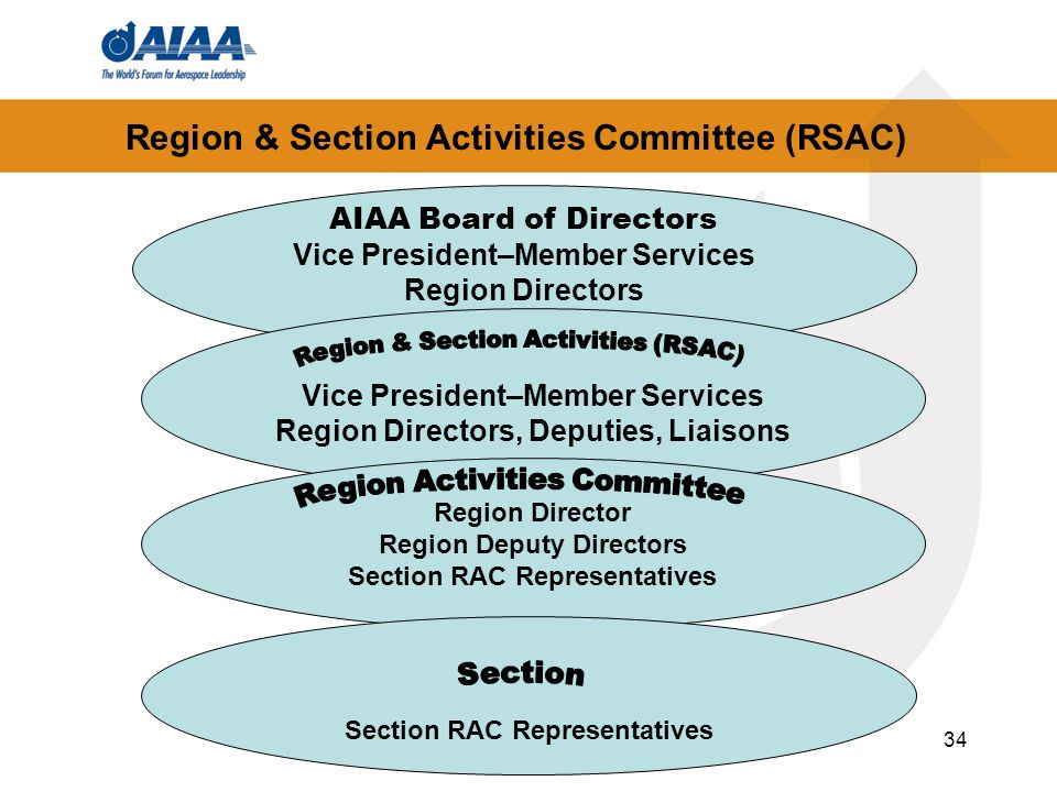 34 Region & Section Activities Committee (RSAC) AIAA Board of Directors Vice President–Member Services Region Directors Vice President–Member Services