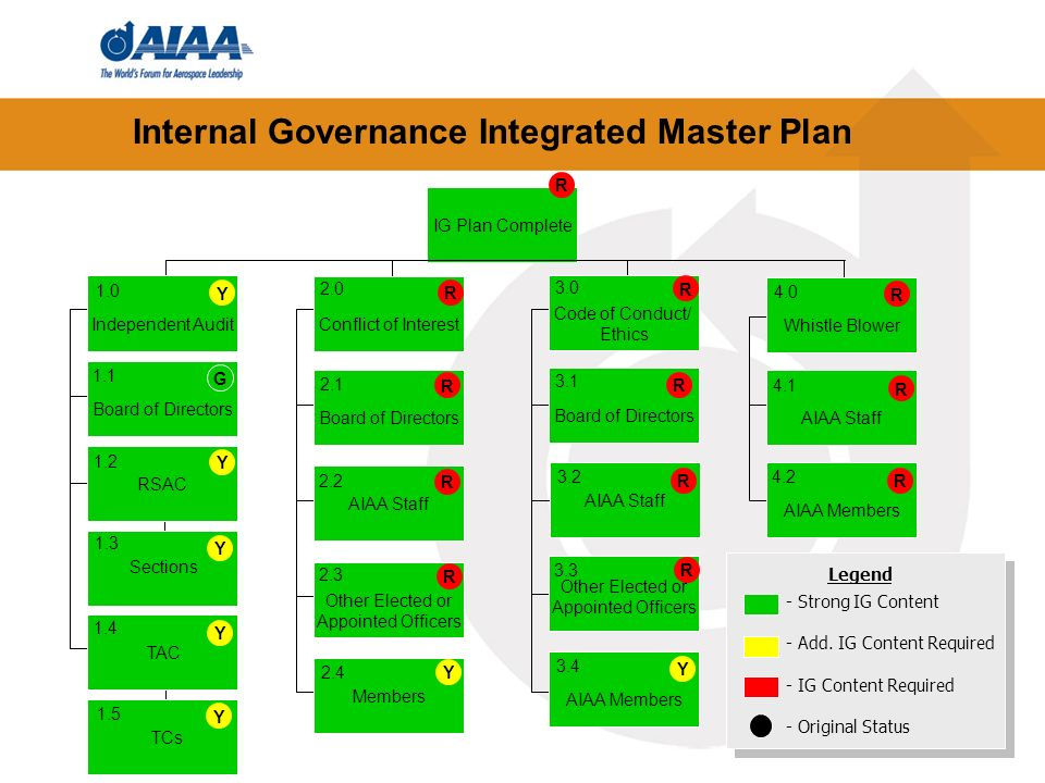 50 Internal Governance Integrated Master Plan IG Plan Complete Whistle Blower Code of Conduct/ Ethics Conflict of Interest Independent Audit Board of
