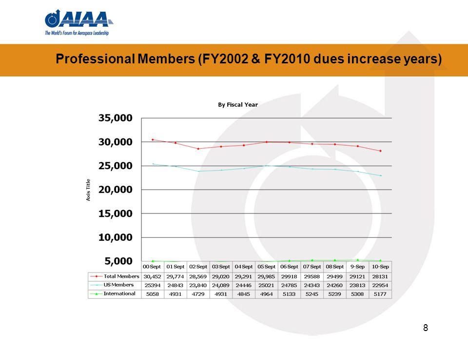 8 Professional Members (FY2002 & FY2010 dues increase years)