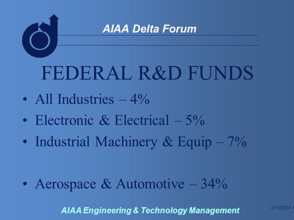 2/13/2014 10 AIAA Delta Forum AIAA Engineering & Technology Management FEDERAL R&D FUNDS All Industries – 4% Electronic & Electrical – 5% Industrial Machinery & Equip – 7% Aerospace & Automotive – 34%