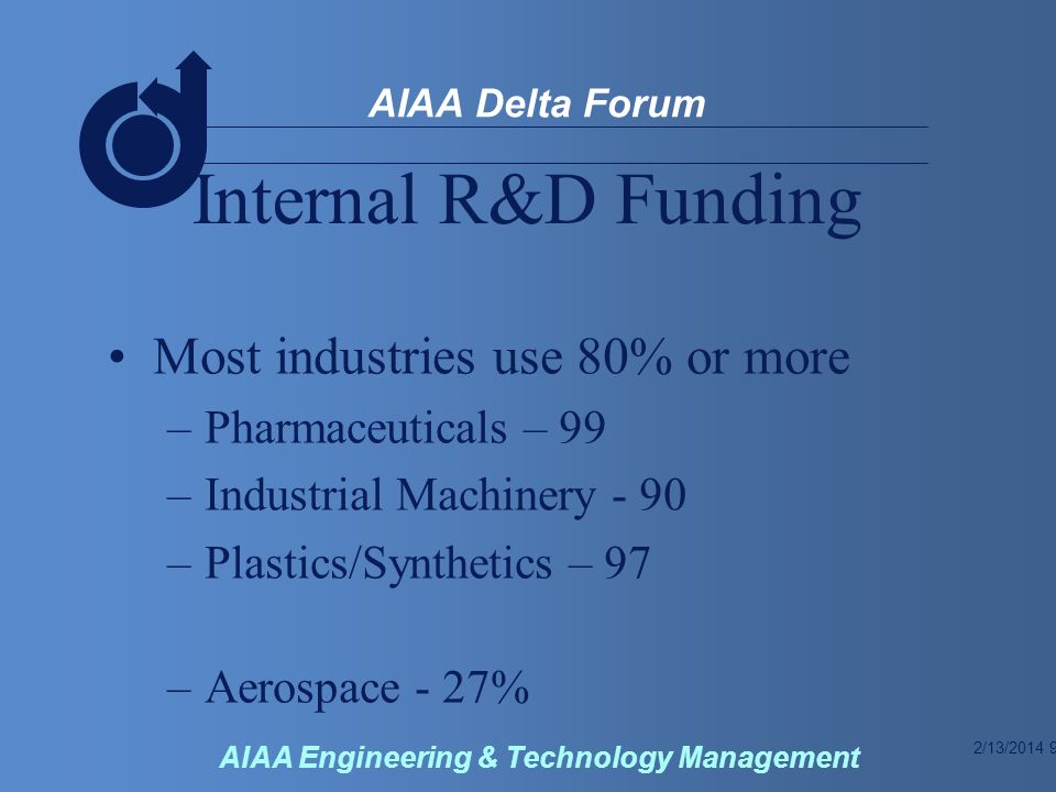 2/13/2014 9 AIAA Delta Forum AIAA Engineering & Technology Management Internal R&D Funding Most industries use 80% or more –Pharmaceuticals – 99 –Industrial Machinery - 90 –Plastics/Synthetics – 97 –Aerospace - 27%