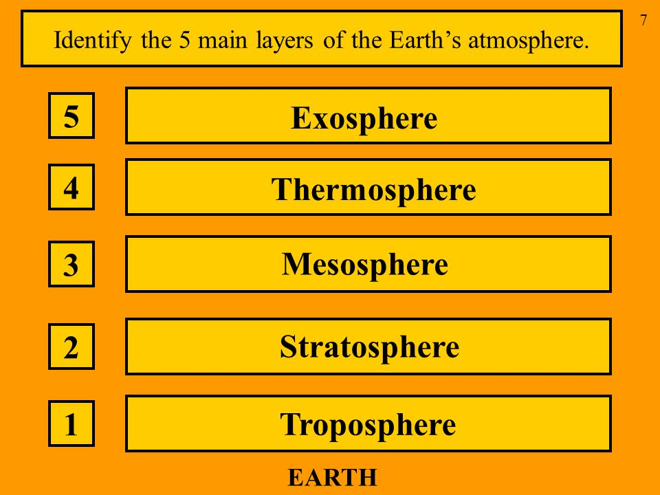 7 EARTH Identify the 5 main layers of the Earths atmosphere.