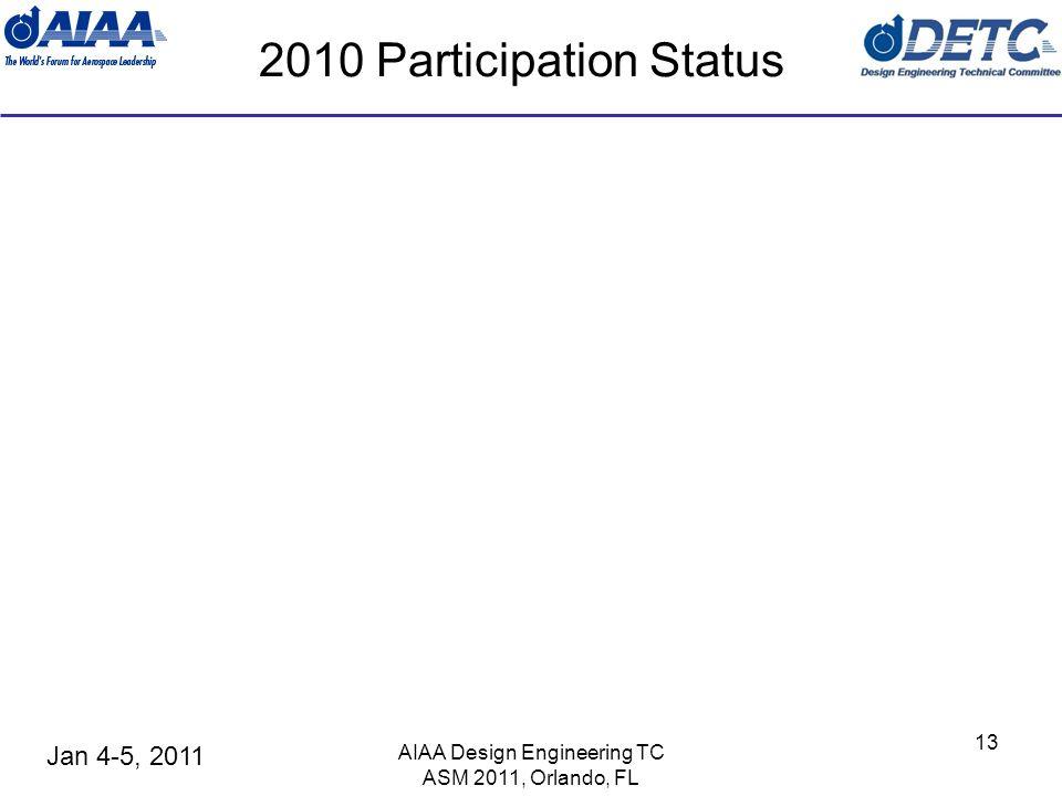 Jan 4-5, 2011 AIAA Design Engineering TC ASM 2011, Orlando, FL 13 2010 Participation Status