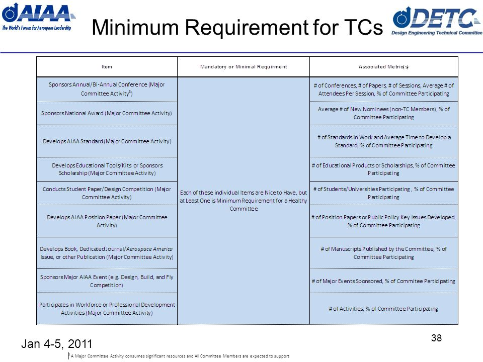Jan 4-5, 2011 38 Minimum Requirement for TCs 3 A Major Committee Activity consumes significant resources and All Committee Members are expected to support