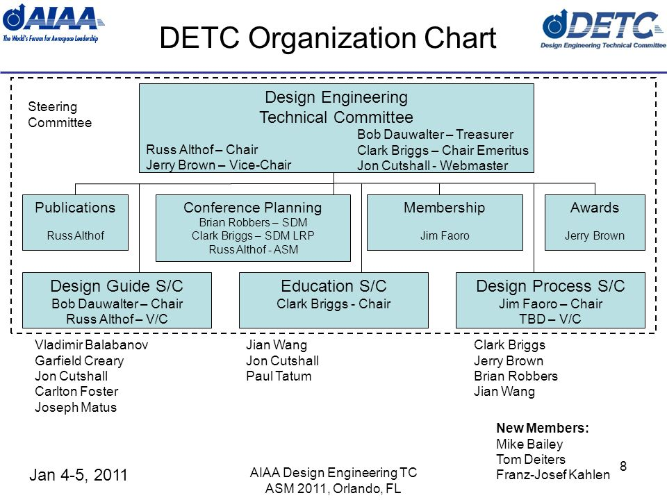 Jan 4-5, 2011 AIAA Design Engineering TC ASM 2011, Orlando, FL 8 DETC Organization Chart Design Engineering Technical Committee Russ Althof – Chair Jerry Brown – Vice-Chair Bob Dauwalter – Treasurer Clark Briggs – Chair Emeritus Jon Cutshall - Webmaster Publications Russ Althof Awards Jerry Brown Conference Planning Brian Robbers – SDM Clark Briggs – SDM LRP Russ Althof - ASM Design Guide S/C Bob Dauwalter – Chair Russ Althof – V/C Design Process S/C Jim Faoro – Chair TBD – V/C Vladimir Balabanov Garfield Creary Jon Cutshall Carlton Foster Joseph Matus Clark Briggs Jerry Brown Brian Robbers Jian Wang Steering Committee New Members: Mike Bailey Tom Deiters Franz-Josef Kahlen Membership Jim Faoro Education S/C Clark Briggs - Chair Jian Wang Jon Cutshall Paul Tatum