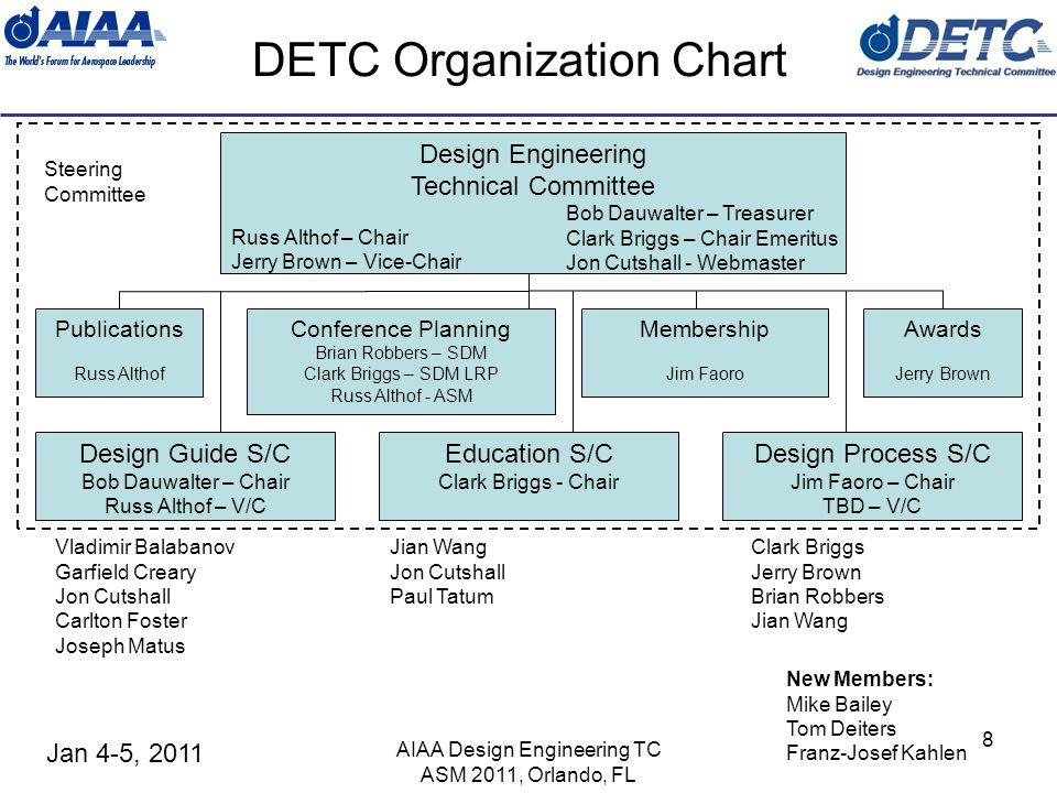 Jan 4-5, 2011 AIAA Design Engineering TC ASM 2011, Orlando, FL 19 Treasurers Report Bob Dauwalter Royalty Account - $8446.84 as of 12/27/10