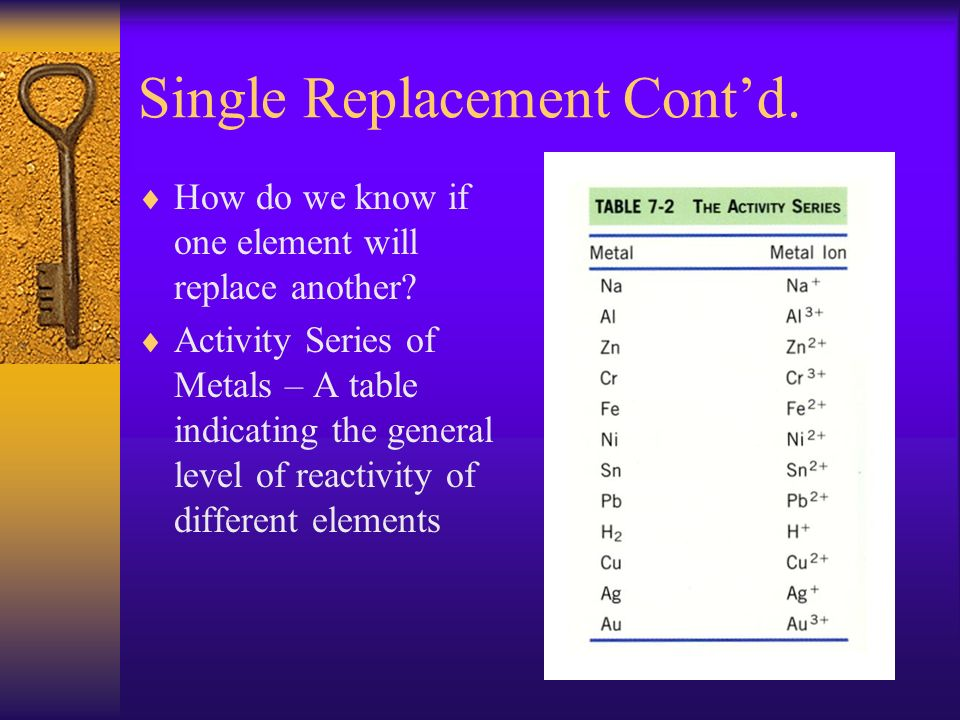 Single Replacement Contd. How do we know if one element will replace another? Activity Series of Metals – A table indicating the general level of reac