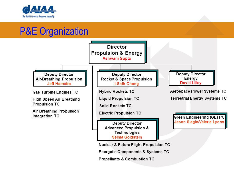 P&E Organization Deputy Director Air-Breathing Propulsion Jeff Hamstra Aerospace Power Systems TC Terrestrial Energy Systems TC Gas Turbine Engines TC