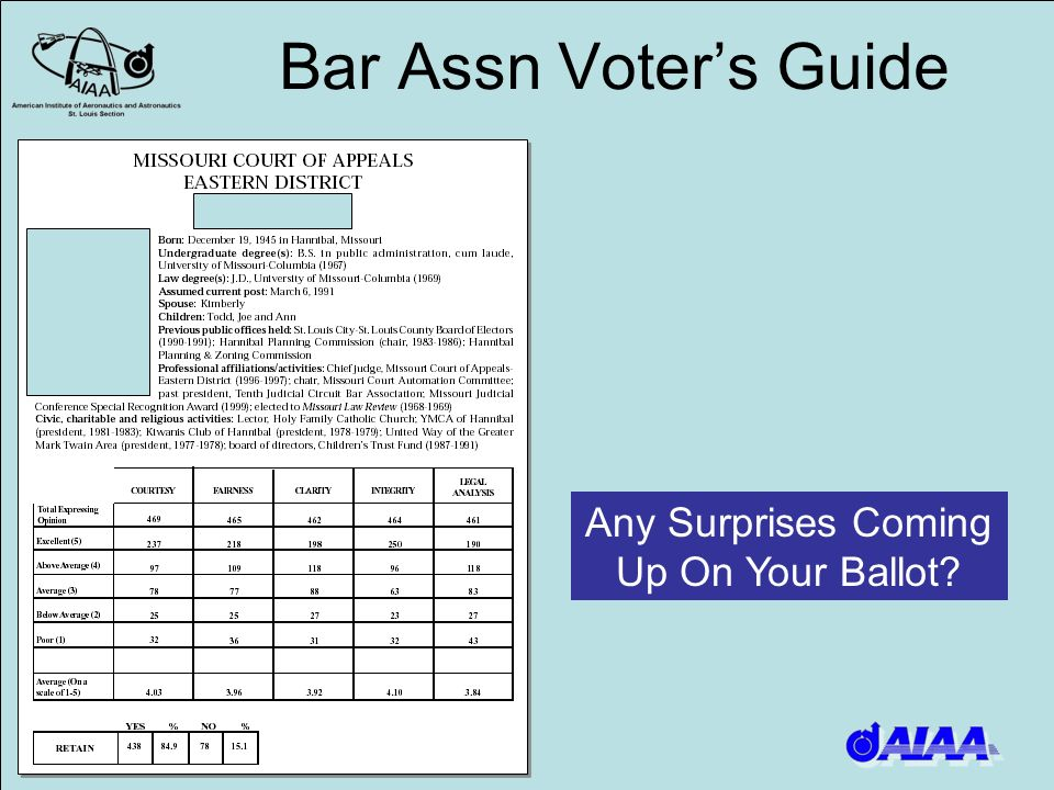 Bar Assn Voters Guide Any Surprises Coming Up On Your Ballot?