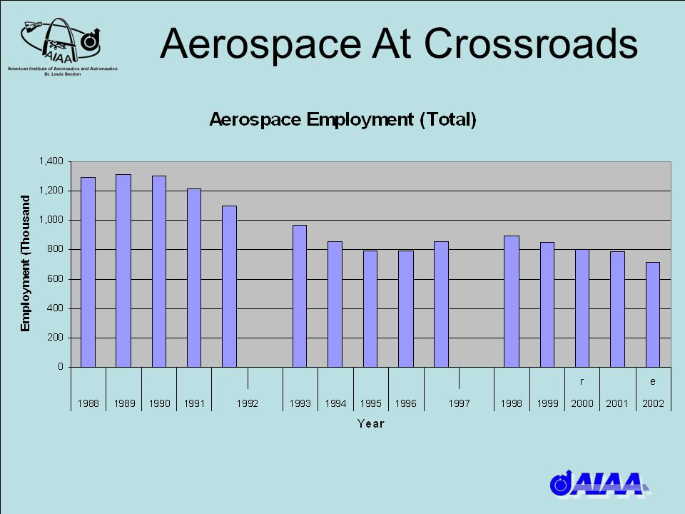 Aerospace At Crossroads