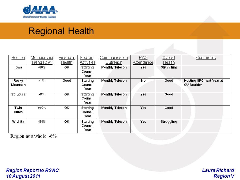 Laura Richard Region V Region Report to RSAC 10 August 2011 Regional Health