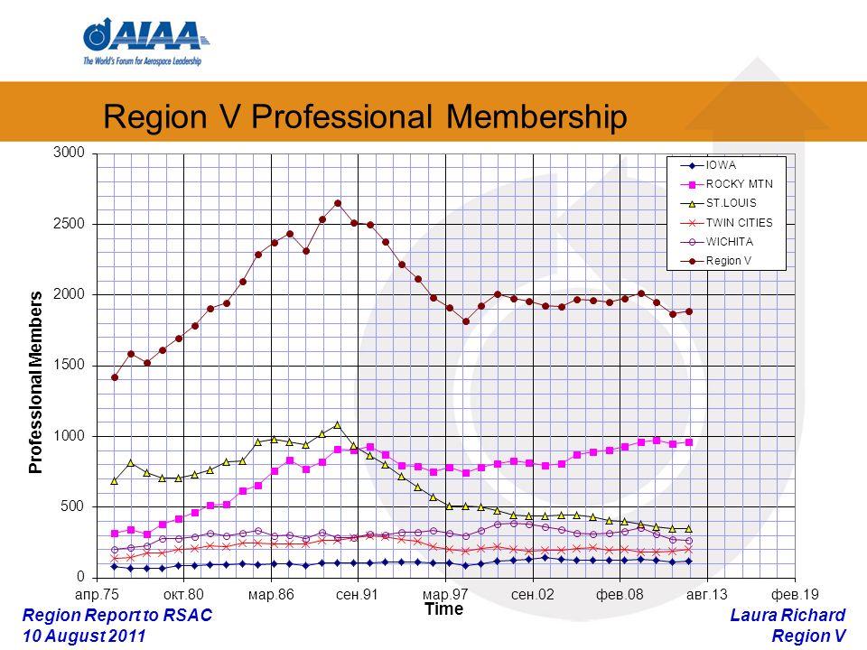 Laura Richard Region V Region Report to RSAC 10 August 2011 Region V Professional Membership