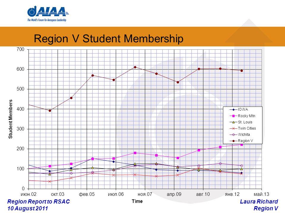 Laura Richard Region V Region Report to RSAC 10 August 2011 Region V Student Membership