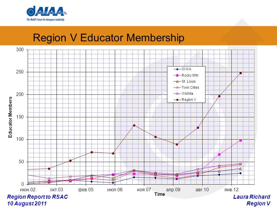 Laura Richard Region V Region Report to RSAC 10 August 2011 Region V Educator Membership