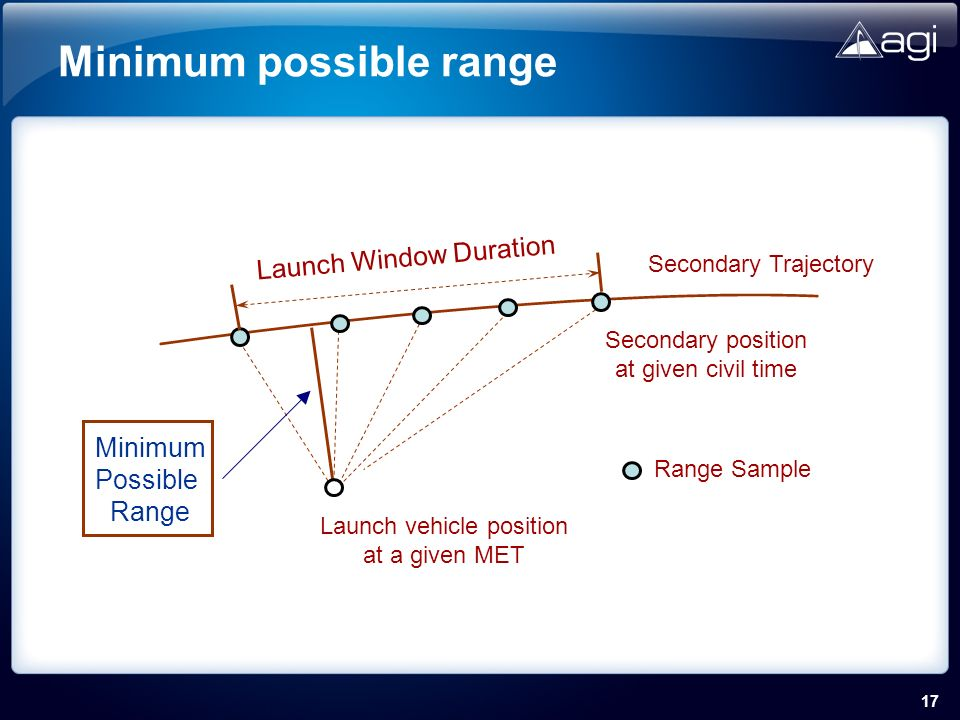 17 Minimum possible range Launch vehicle position at a given MET Minimum Possible Range Range Sample Secondary Trajectory Launch Window Duration Secondary position at given civil time