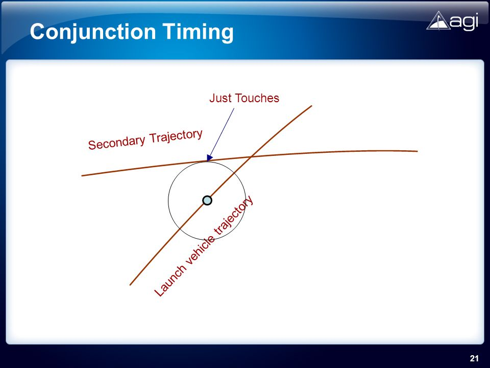 21 Conjunction Timing Launch vehicle trajectory Secondary Trajectory Just Touches