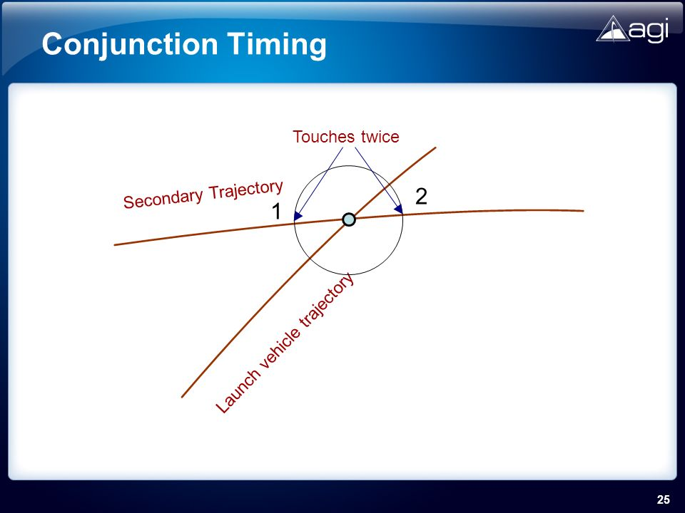 25 Conjunction Timing Launch vehicle trajectory Secondary Trajectory Touches twice 1 2