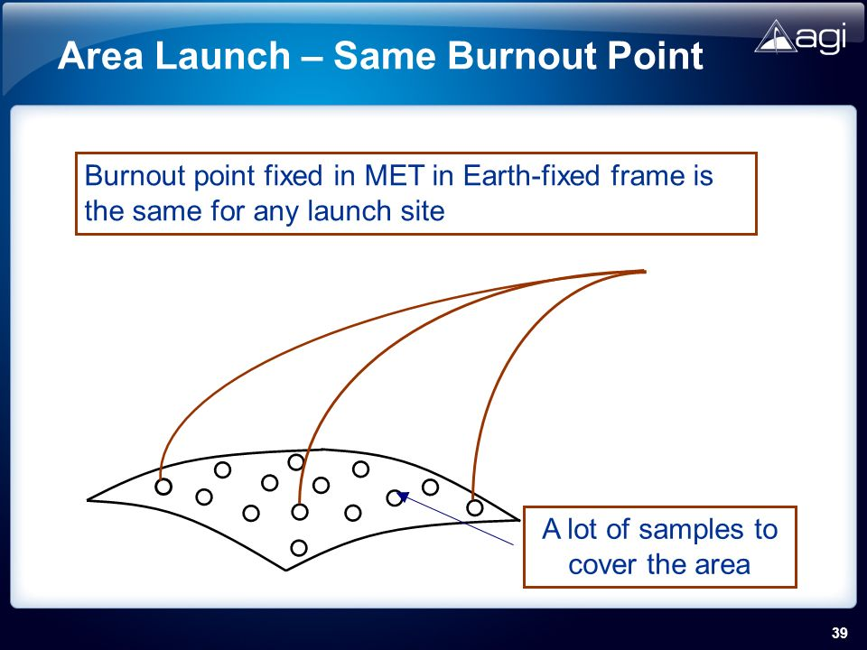 39 Area Launch – Same Burnout Point Burnout point fixed in MET in Earth-fixed frame is the same for any launch site A lot of samples to cover the area