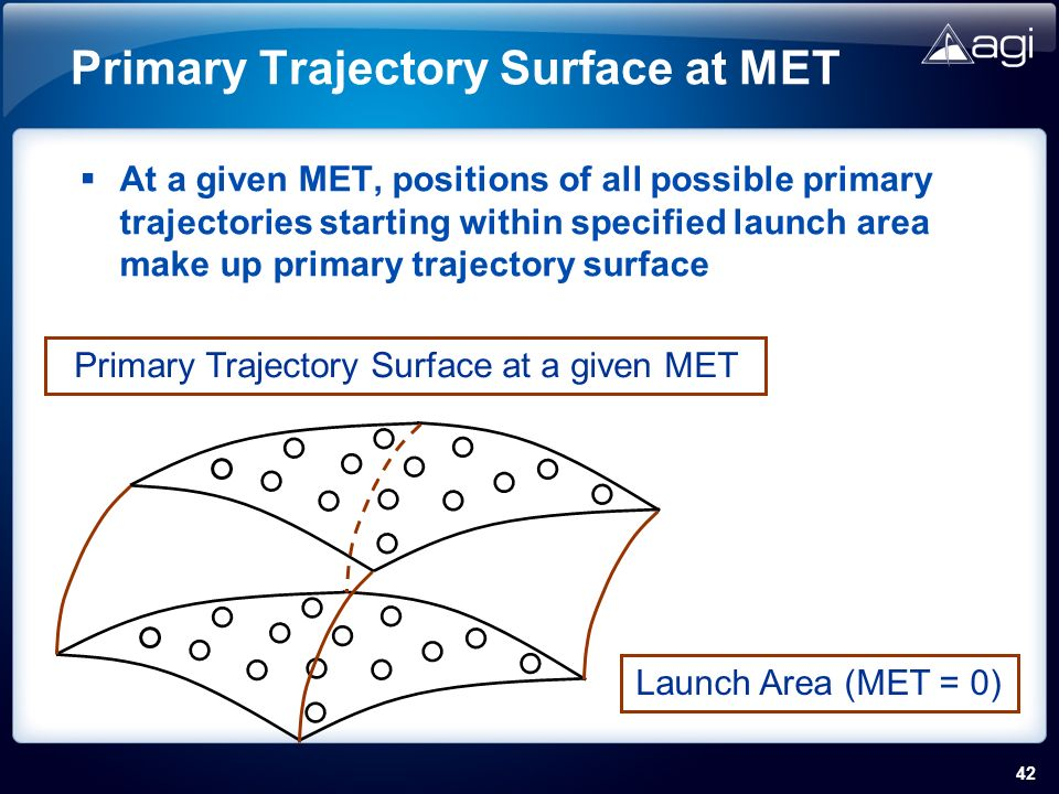 42 Primary Trajectory Surface at MET Launch Area (MET = 0) Primary Trajectory Surface at a given MET At a given MET, positions of all possible primary trajectories starting within specified launch area make up primary trajectory surface