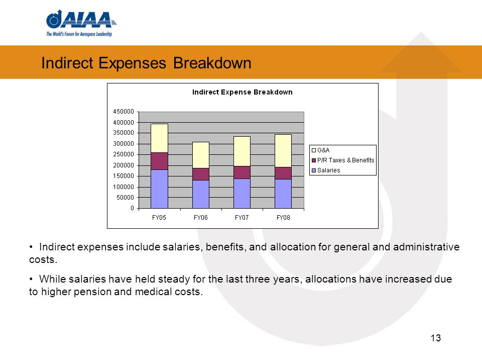 13 Indirect Expenses Breakdown Indirect expenses include salaries, benefits, and allocation for general and administrative costs. While salaries have