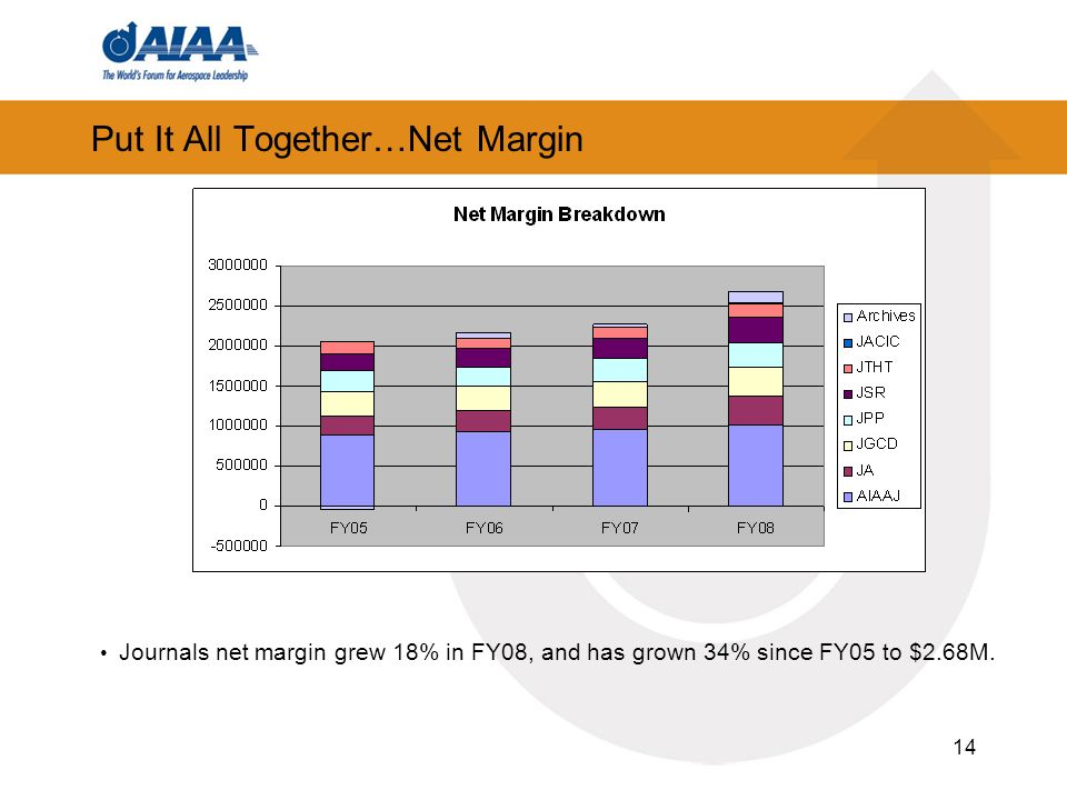 14 Put It All Together…Net Margin Journals net margin grew 18% in FY08, and has grown 34% since FY05 to $2.68M.