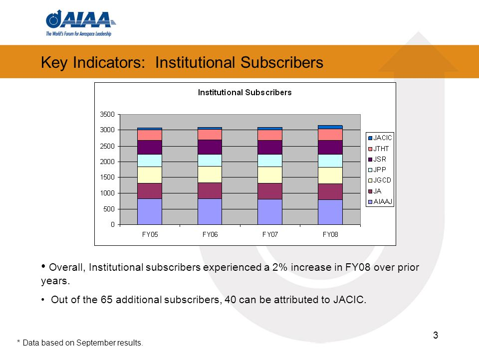 3 Key Indicators: Institutional Subscribers Overall, Institutional subscribers experienced a 2% increase in FY08 over prior years. Out of the 65 addit