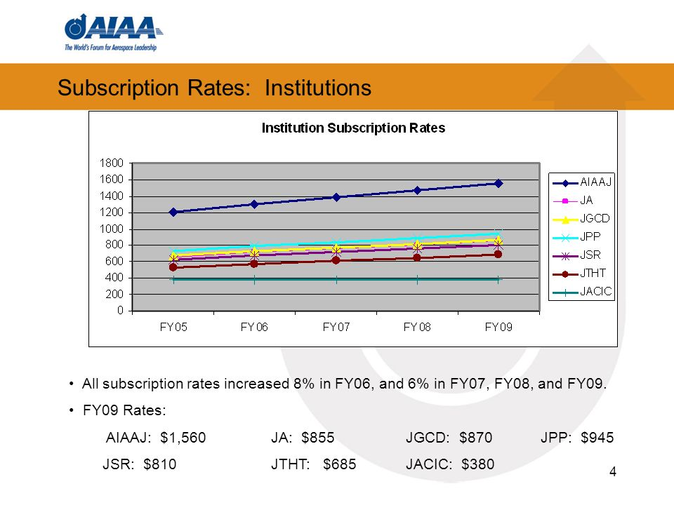 4 Subscription Rates: Institutions All subscription rates increased 8% in FY06, and 6% in FY07, FY08, and FY09. FY09 Rates: AIAAJ: $1,560JA: $855JGCD: