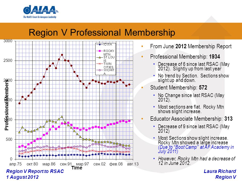 Laura Richard Region V Region V Report to RSAC 1 August 2012 Region V Professional Membership From June 2012 Membership Report Professional Membership: 1934 Decrease of 6 since last RSAC (May 2012).