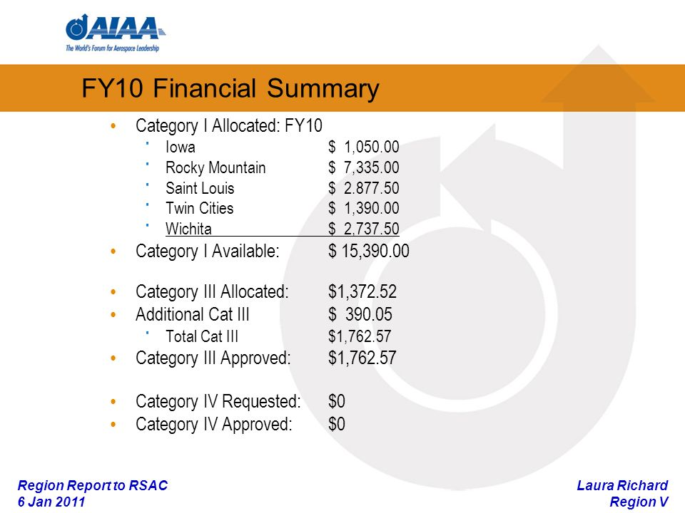 Laura Richard Region V Region Report to RSAC 6 Jan 2011 FY10 Financial Summary Category I Allocated: FY10 · Iowa$ 1, · Rocky Mountain$ 7, · Saint Louis$ · Twin Cities$ 1, · Wichita$ 2, Category I Available: $ 15, Category III Allocated: $1, Additional Cat III $ · Total Cat III $1, Category III Approved: $1, Category IV Requested:$0 Category IV Approved:$0