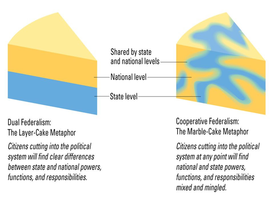 Figure 4.1: Metaphors for Federalism