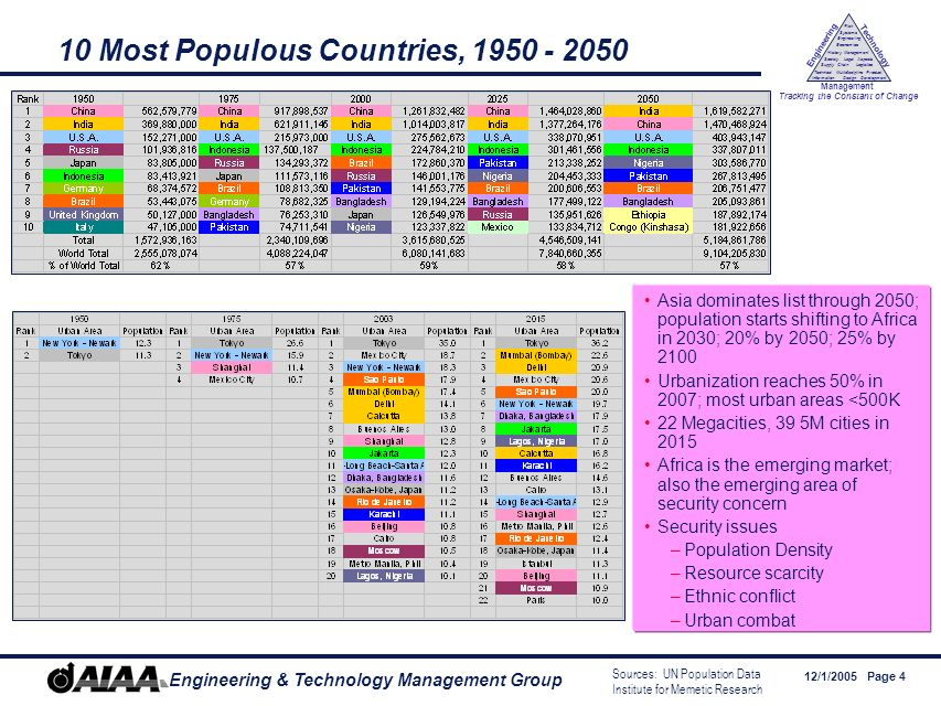 12/1/2005 Page 4 Engineering & Technology Management Group Engineering Technology Management Tracking the Constant of Change Management History Society Legal Aspects LogisticsSupply Chain Systems Engineering Economics Risk Technical Information Multidiscipline Design Product Development 10 Most Populous Countries, 1950 - 2050 Asia dominates list through 2050; population starts shifting to Africa in 2030; 20% by 2050; 25% by 2100 Urbanization reaches 50% in 2007; most urban areas <500K 22 Megacities, 39 5M cities in 2015 Africa is the emerging market; also the emerging area of security concern Security issues –Population Density –Resource scarcity –Ethnic conflict –Urban combat Sources: UN Population Data Institute for Memetic Research