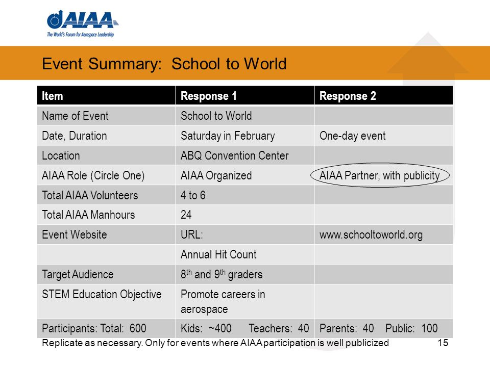 Event Summary: School to World ItemResponse 1Response 2 Name of EventSchool to World Date, DurationSaturday in FebruaryOne-day event LocationABQ Convention Center AIAA Role (Circle One)AIAA OrganizedAIAA Partner, with publicity Total AIAA Volunteers4 to 6 Total AIAA Manhours24 Event WebsiteURL:  Annual Hit Count Target Audience8 th and 9 th graders STEM Education ObjectivePromote careers in aerospace Participants: Total: 600Kids: ~400 Teachers: 40Parents: 40 Public: Replicate as necessary.
