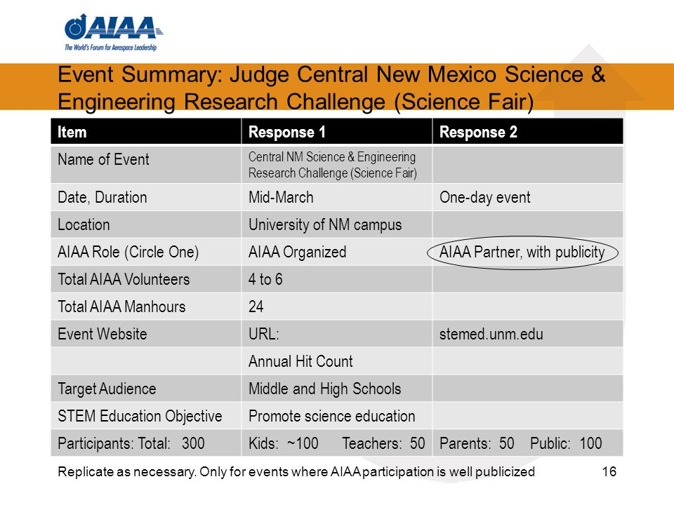 Event Summary: Judge Central New Mexico Science & Engineering Research Challenge (Science Fair) ItemResponse 1Response 2 Name of Event Central NM Science & Engineering Research Challenge (Science Fair) Date, DurationMid-MarchOne-day event LocationUniversity of NM campus AIAA Role (Circle One)AIAA OrganizedAIAA Partner, with publicity Total AIAA Volunteers4 to 6 Total AIAA Manhours24 Event WebsiteURL:stemed.unm.edu Annual Hit Count Target AudienceMiddle and High Schools STEM Education ObjectivePromote science education Participants: Total: 300Kids: ~100 Teachers: 50Parents: 50 Public: Replicate as necessary.