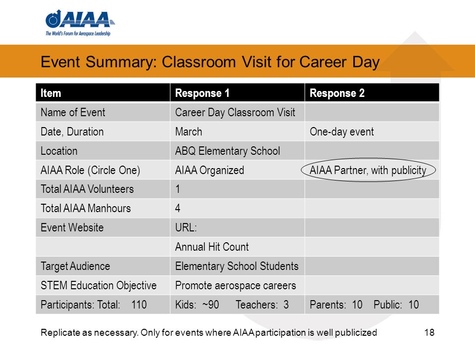 Event Summary: Classroom Visit for Career Day ItemResponse 1Response 2 Name of EventCareer Day Classroom Visit Date, DurationMarchOne-day event LocationABQ Elementary School AIAA Role (Circle One)AIAA OrganizedAIAA Partner, with publicity Total AIAA Volunteers1 Total AIAA Manhours4 Event WebsiteURL: Annual Hit Count Target AudienceElementary School Students STEM Education ObjectivePromote aerospace careers Participants: Total: 110Kids: ~90 Teachers: 3Parents: 10 Public: 10 18Replicate as necessary.