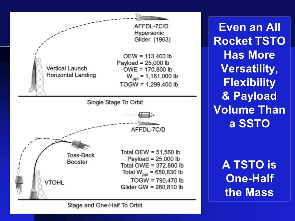 Even an All Rocket TSTO Has More Versatility, Flexibility & Payload Volume Than a SSTO A TSTO is One-Half the Mass