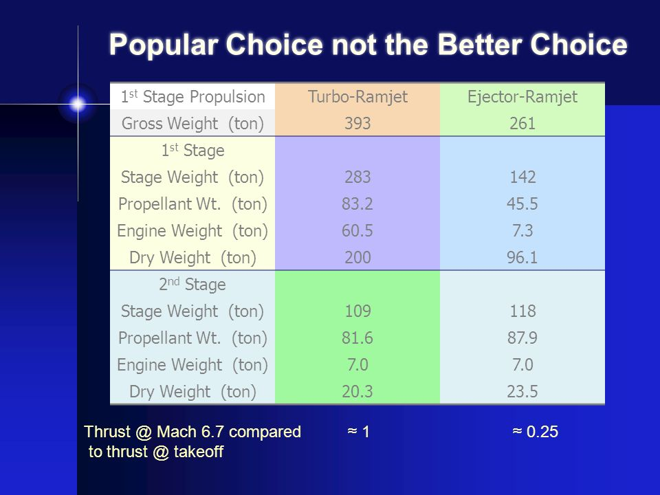 Popular Choice not the Better Choice 1 st Stage PropulsionTurbo-RamjetEjector-Ramjet Gross Weight (ton)393261 1 st Stage Stage Weight (ton)283142 Prop