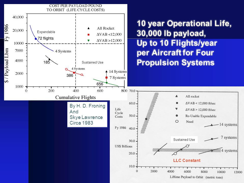 10 year Operational Life, 30,000 lb payload, Up to 10 Flights/year per Aircraft for Four Propulsion Systems By H. D. Froning And Skye Lawrence Circa 1