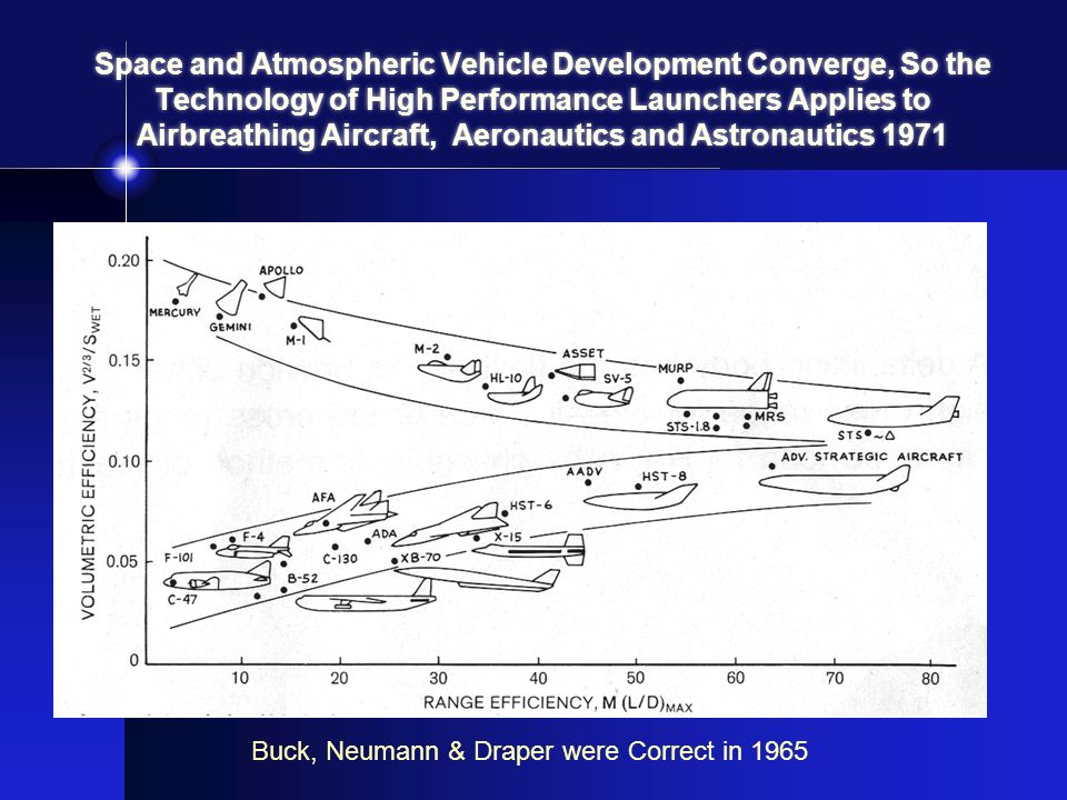 Space and Atmospheric Vehicle Development Converge, So the Technology of High Performance Launchers Applies to Airbreathing Aircraft, Aeronautics and