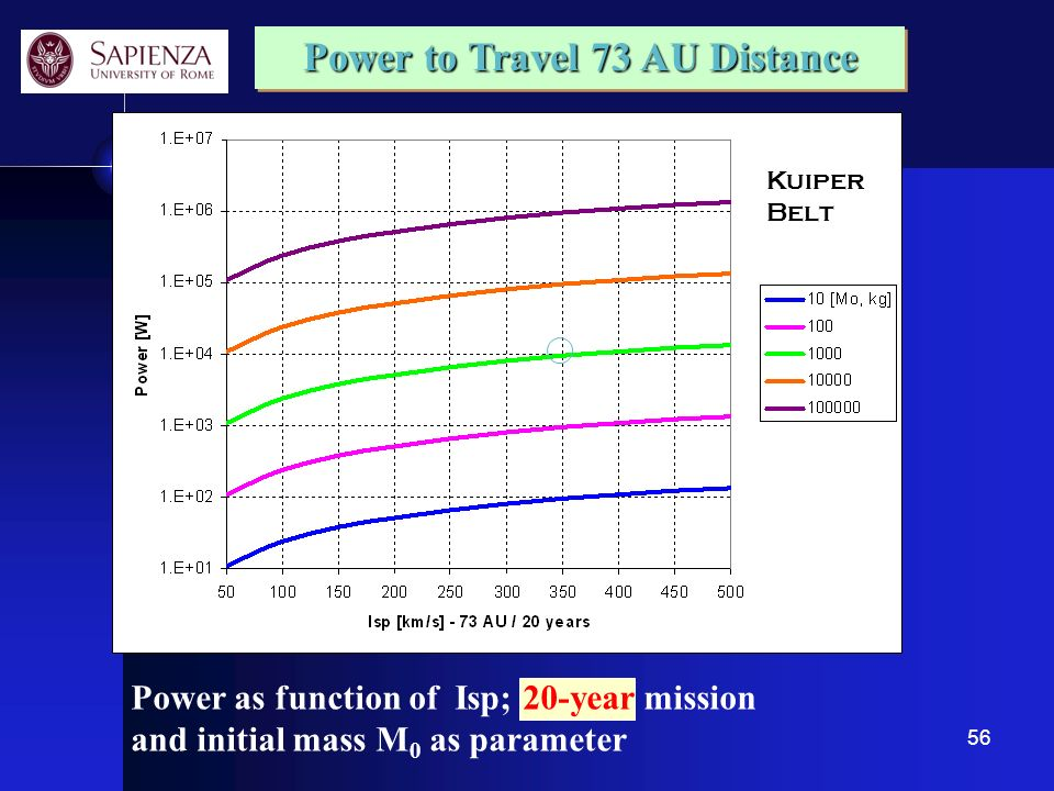 56 Power to Travel 73 AU Distance Power as function of Isp; 20-year mission and initial mass M 0 as parameter Kuiper Belt