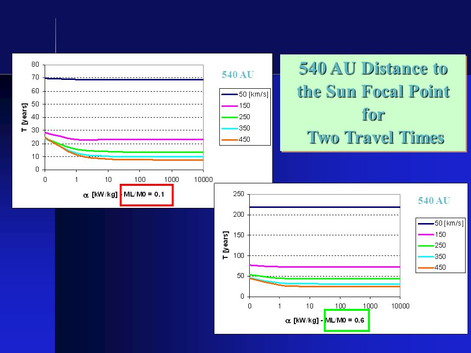 58 540 AU 540 AU Distance to the Sun Focal Point for Two Travel Times Two Travel Times 540 AU Distance to the Sun Focal Point for Two Travel Times Two
