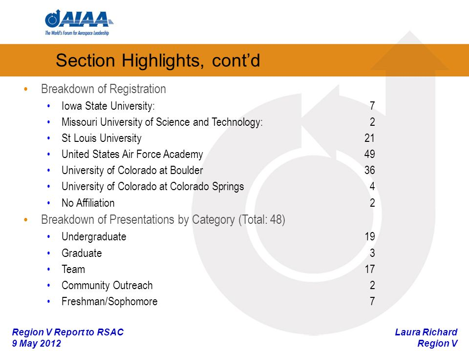 Laura Richard Region V Region V Report to RSAC 9 May 2012 Section Highlights, contd Breakdown of Registration Iowa State University:7 Missouri University of Science and Technology: 2 St Louis University21 United States Air Force Academy49 University of Colorado at Boulder36 University of Colorado at Colorado Springs4 No Affiliation2 Breakdown of Presentations by Category (Total: 48) Undergraduate19 Graduate3 Team17 Community Outreach2 Freshman/Sophomore7