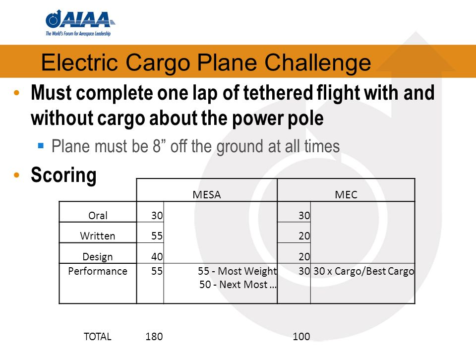 Electric Cargo Plane Challenge Must complete one lap of tethered flight with and without cargo about the power pole Plane must be 8 off the ground at all times Scoring MESAMEC Oral30 Written55 20 Design40 20 Performance5555 - Most Weight 50 - Next Most … 3030 x Cargo/Best Cargo TOTAL180100