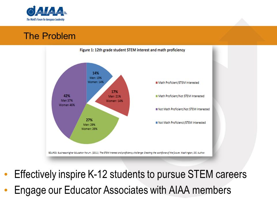 Effectively inspire K-12 students to pursue STEM careers Engage our Educator Associates with AIAA members The Problem