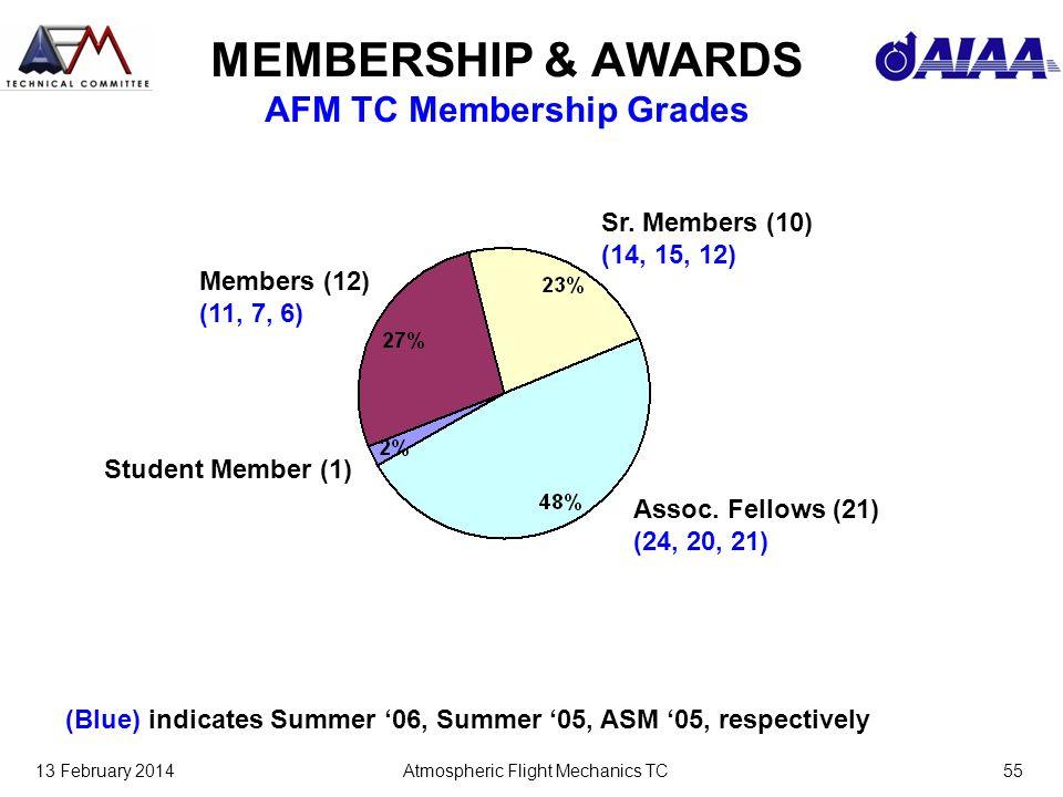 13 February 2014Atmospheric Flight Mechanics TC55 MEMBERSHIP & AWARDS AFM TC Membership Grades Members (12) (11, 7, 6) Sr. Members (10) (14, 15, 12) A