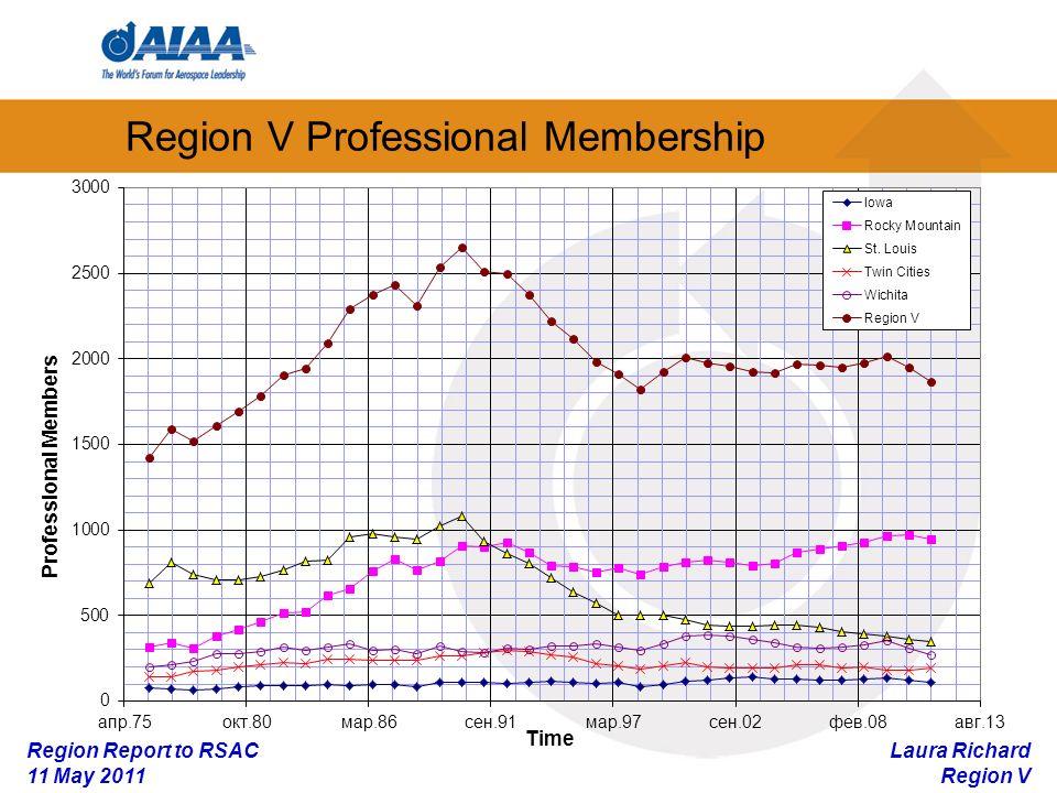 Laura Richard Region V Region Report to RSAC 11 May 2011 Region V Student Membership