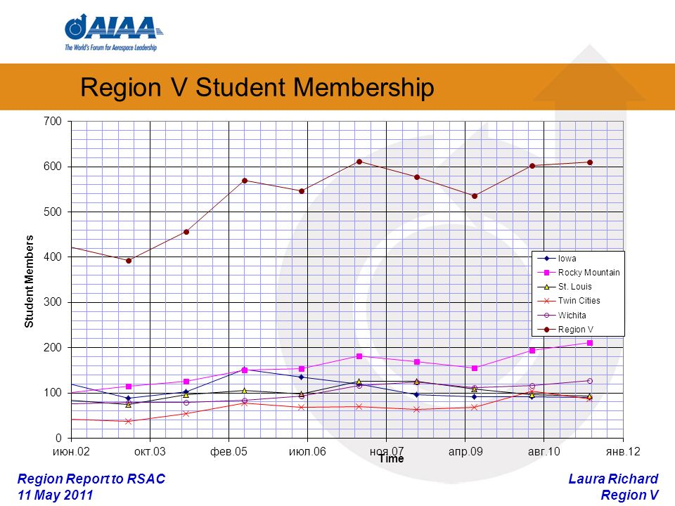 Laura Richard Region V Region Report to RSAC 11 May 2011 Region V Educator Membership