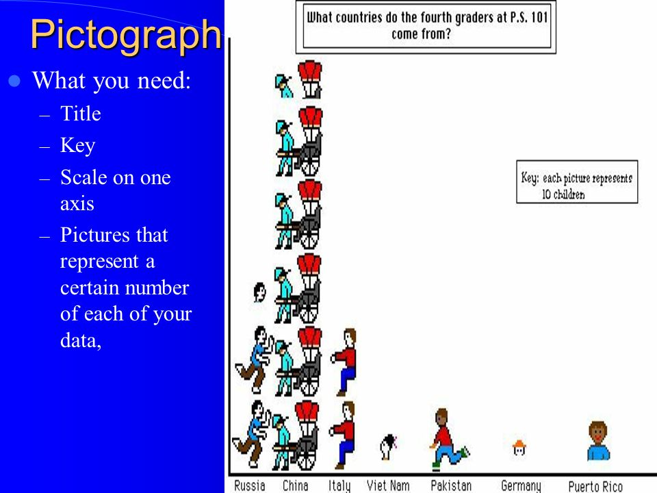 Pictograph What you need: – Title – Key – Scale on one axis – Pictures that represent a certain number of each of your data,