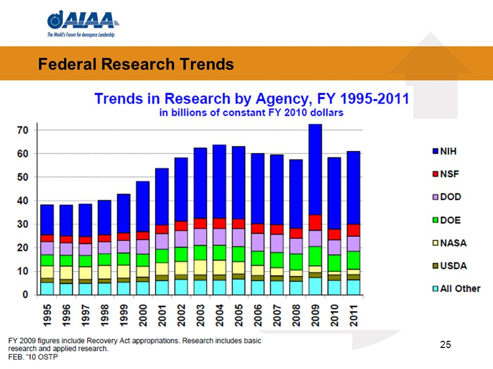 25 Federal Research Trends
