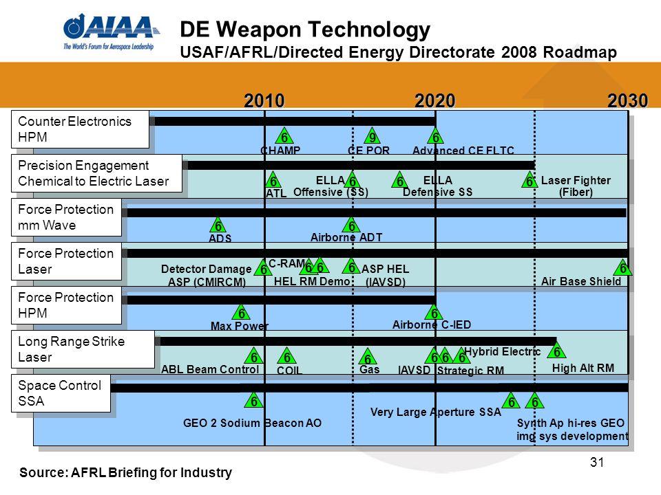 31 DE Weapon Technology USAF/AFRL/Directed Energy Directorate 2008 Roadmap201020202030 Advanced CE FLTCCHAMPCE POR Counter Electronics HPM Precision E